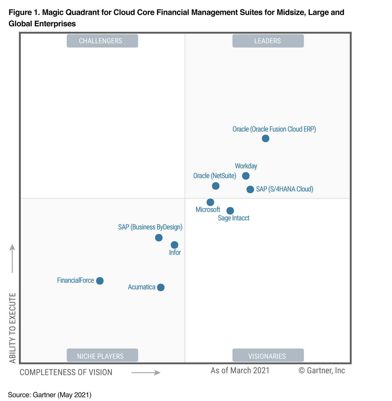 Industry Recognition and Reports | Microsoft Dynamics 365