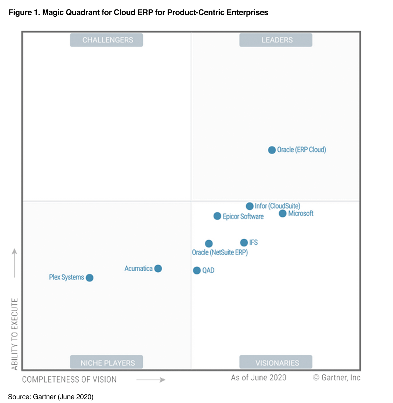 Hestermann의 Gartner Magic Quadrant 보고서